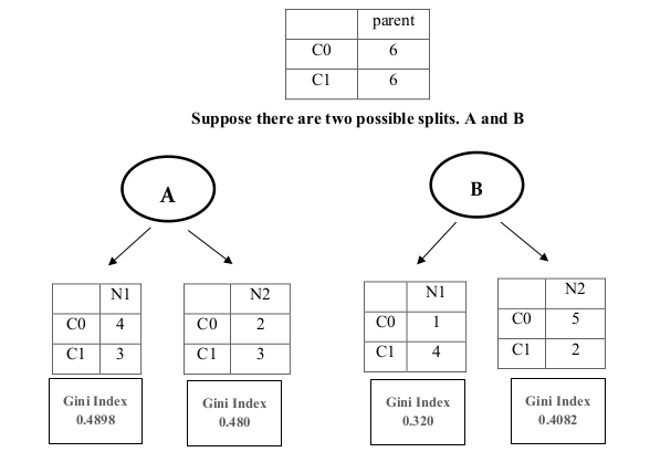 Duplicate Question Detection Using Random Forest Algorithm Gini Index Calculation