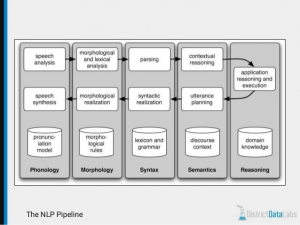 How expert explains Natural Language Processing->Working pipeline of NLP